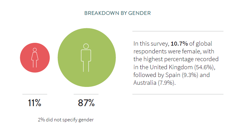 Pearson Frank salary survey shows 11% of women in web and software jobs