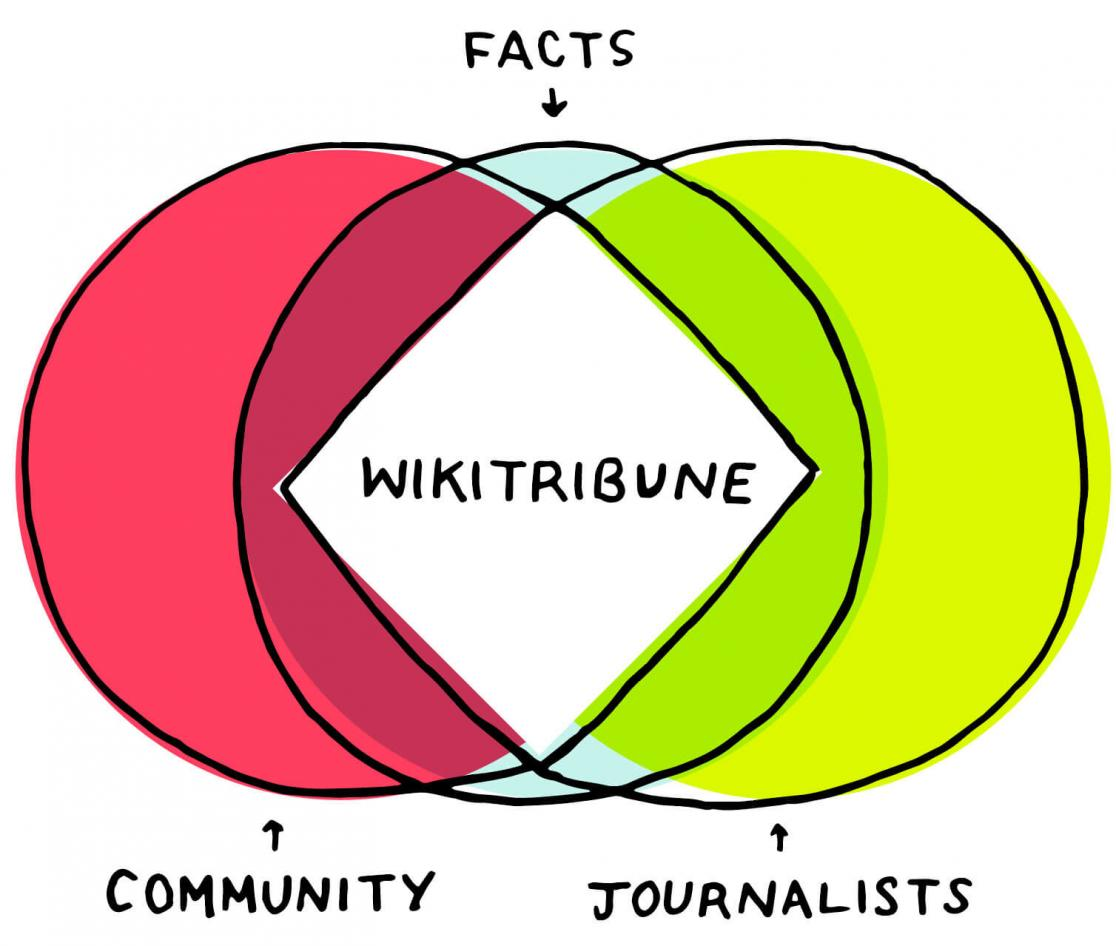 WikiTribune diagram