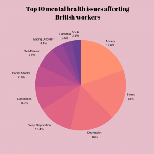 A pie chart showing the top 10 mental health issues affecting British workers, ranging from anxiety to OCD and panic attacks.